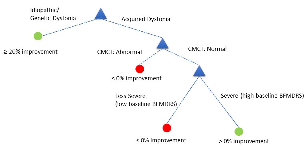 A cartoon of a decision tree used for prognosis of deep brain stimulation for children with dystonia.