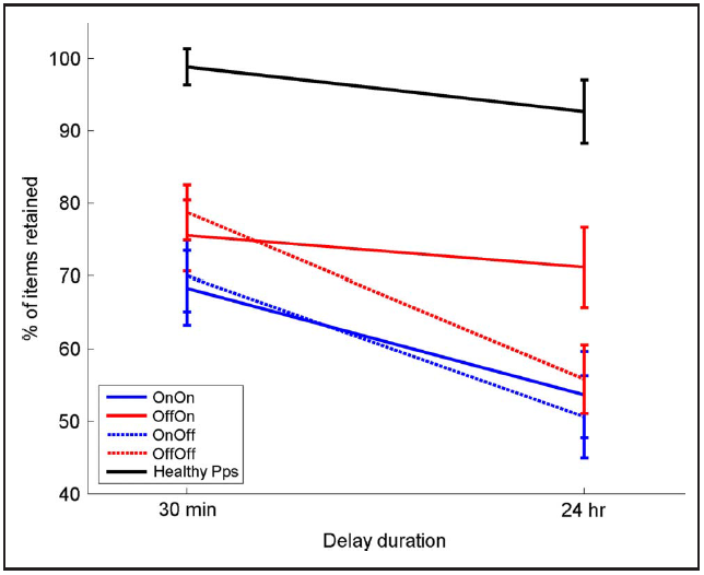 Retention of memories at different delays after learning for healthy controls and Parkinson's patients on or off medications at the two delays.
