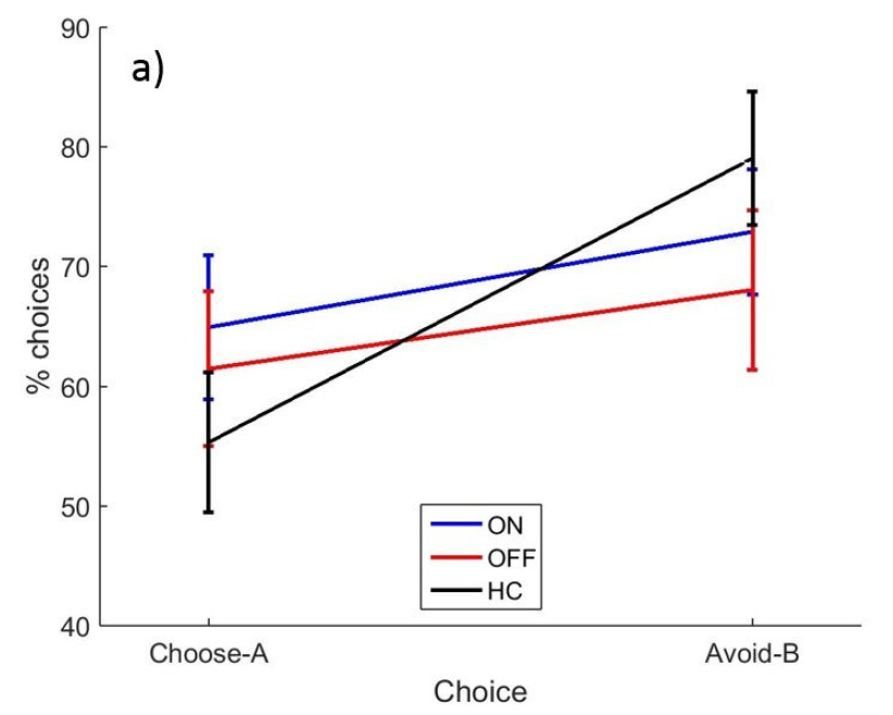 Accuracy in choosing an option associated with positive feedback (Choose-A) and avoiding an option associated with negative feedback (Avoid B). Different curves show the accuracy of patients on dopaminergic medications, off dopaminergic medications, and healthy control participants.