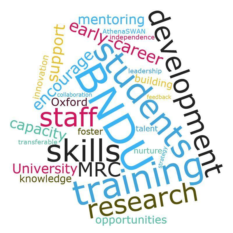 A word cloud illustration containing words relevant to the Training and Career Development Event